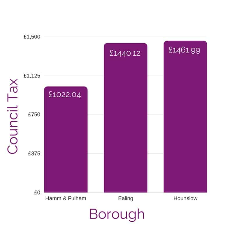 A graph showing Hammersmith and Fulham Council Tax frozen at £1022.04 per year