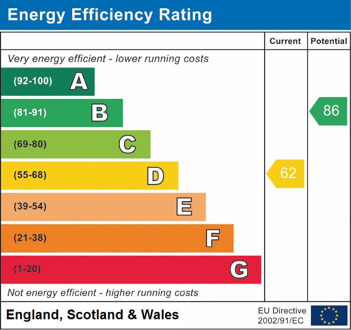 Energy Performance for $the_title();